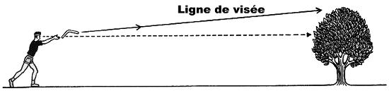 Inclinaison du lancer de boomerang par rapport à l'horizontale
